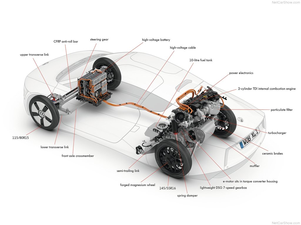 Dual Clutch Transmission Car Rolodex Fire Engine Drivetrain Diagram 2014 Volkswagen Xl1 Powertrain