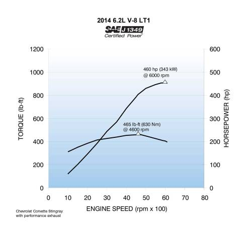2014 Chevrolet Corvette Stingray's Dyno Results